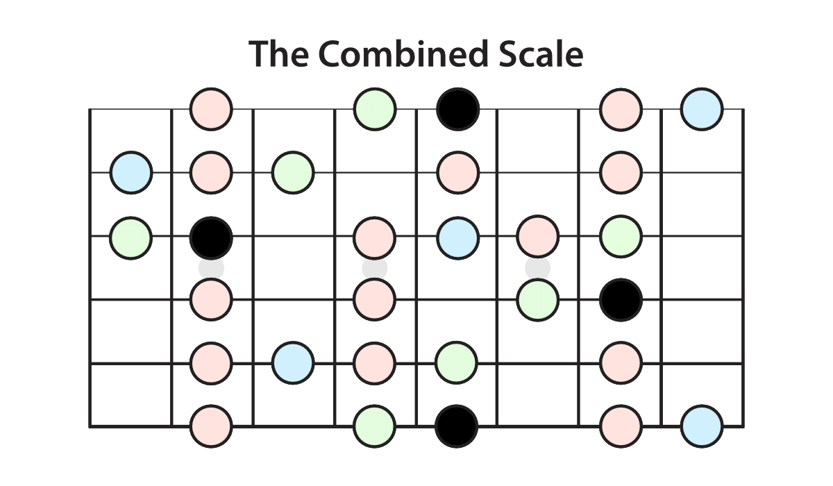the-combined-scale