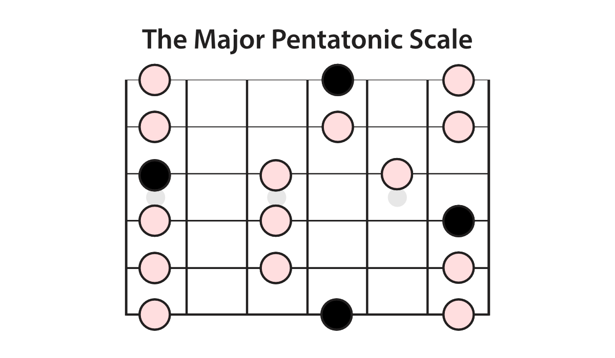 the-major-pentatonic-scale