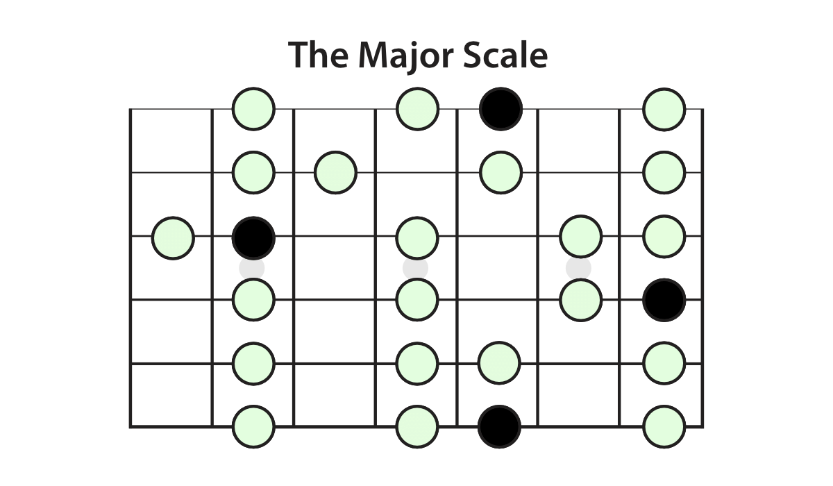 the-major-scale