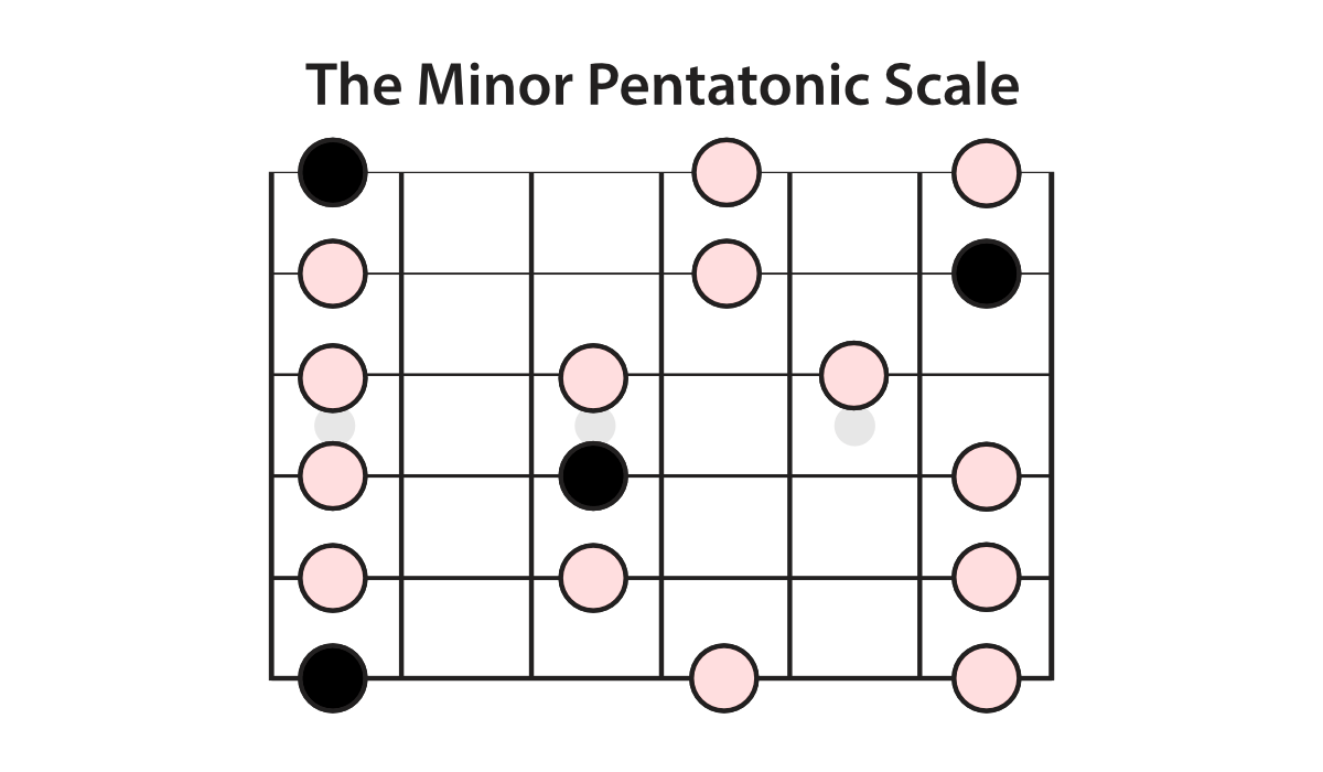 the-minor-pentatonic-scale
